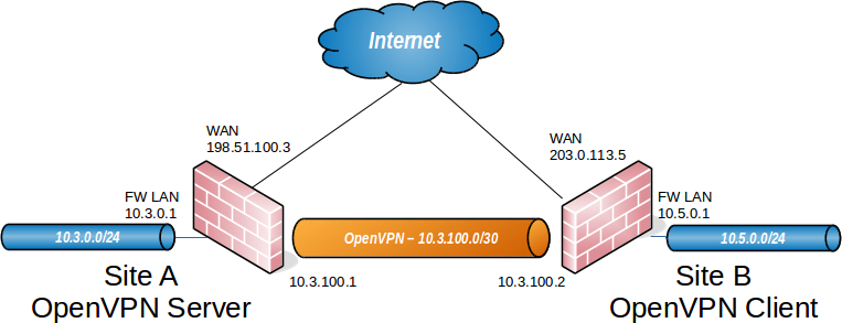 ../_images/diagrams-openvpn-site-to-site.png