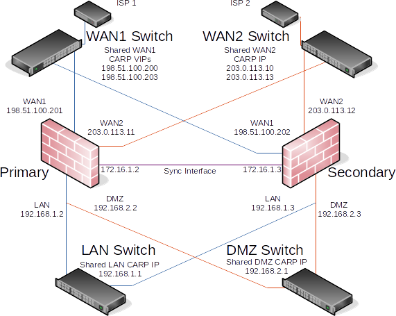 ../_images/diagrams-example-multi-wan-carp.png