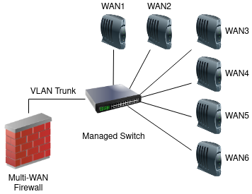 ../_images/diagrams-multi-wan-on-a-stick.png