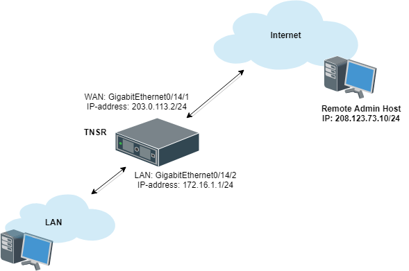 TNSR Configuration Example Recipes — LAN + WAN with NAT